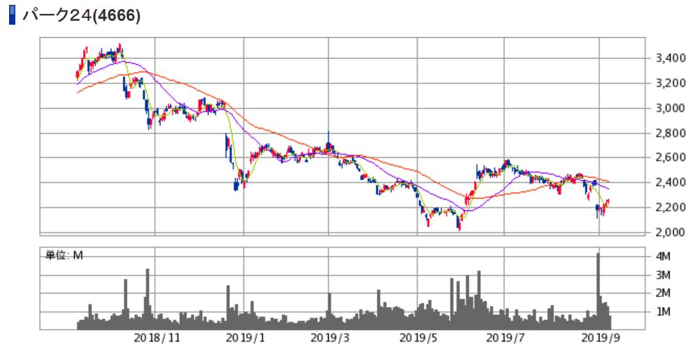 パーク24(4666)株価チャート|日足1年