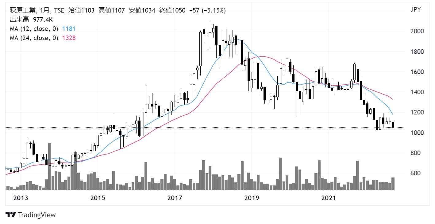 萩原工業(7856)株価チャート|月足10年