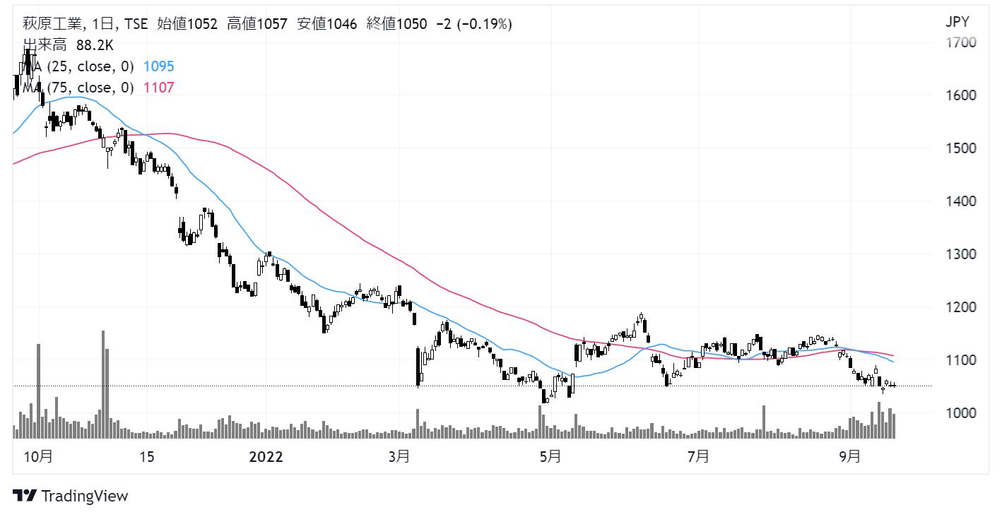 萩原工業(7856)株価チャート|日足1年