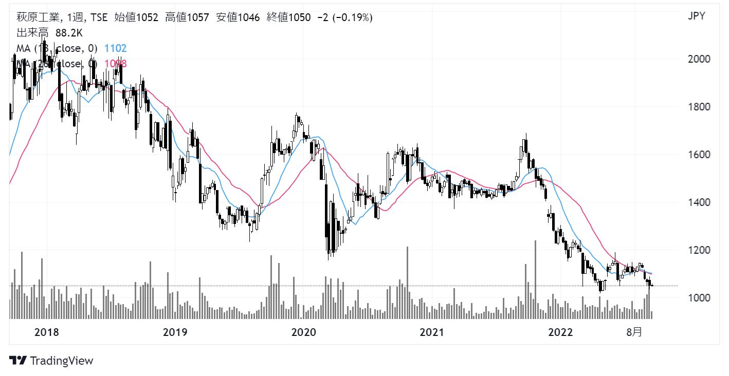 萩原工業(7856)株価チャート|週足5年