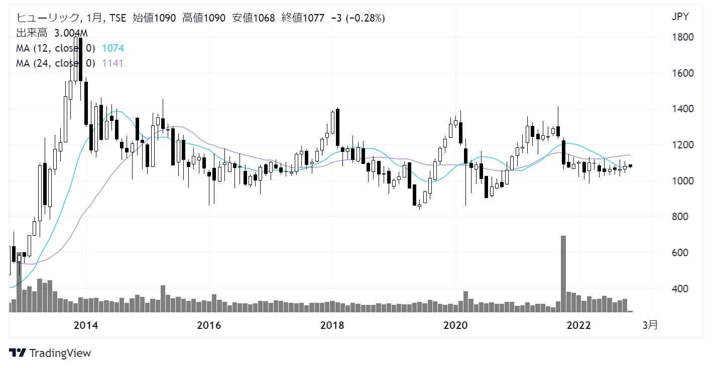ヒューリック(3003)株価チャート|月足10年