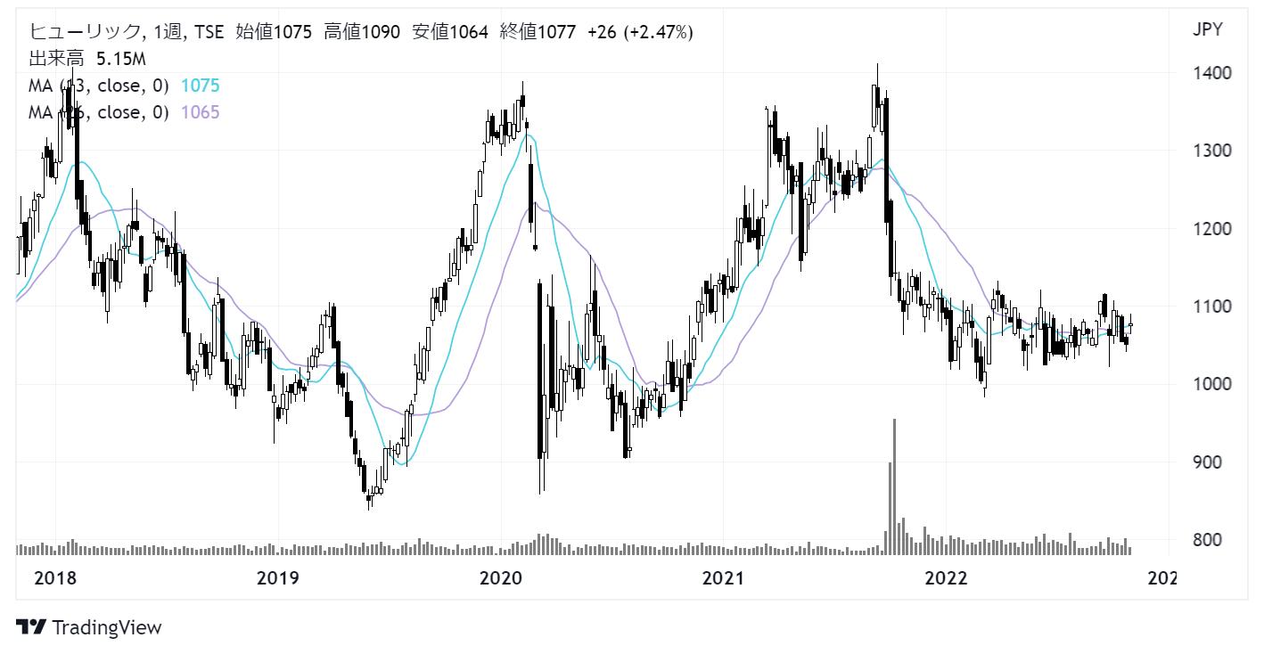 ヒューリック(3003)株価チャート|週足5年