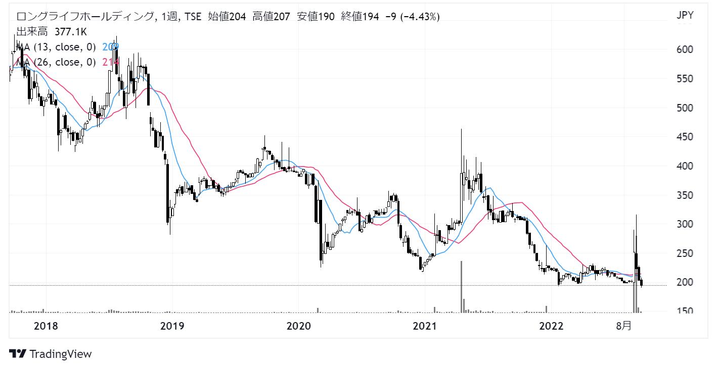 ロングライフホールディング(4355)株価チャート|週足5年