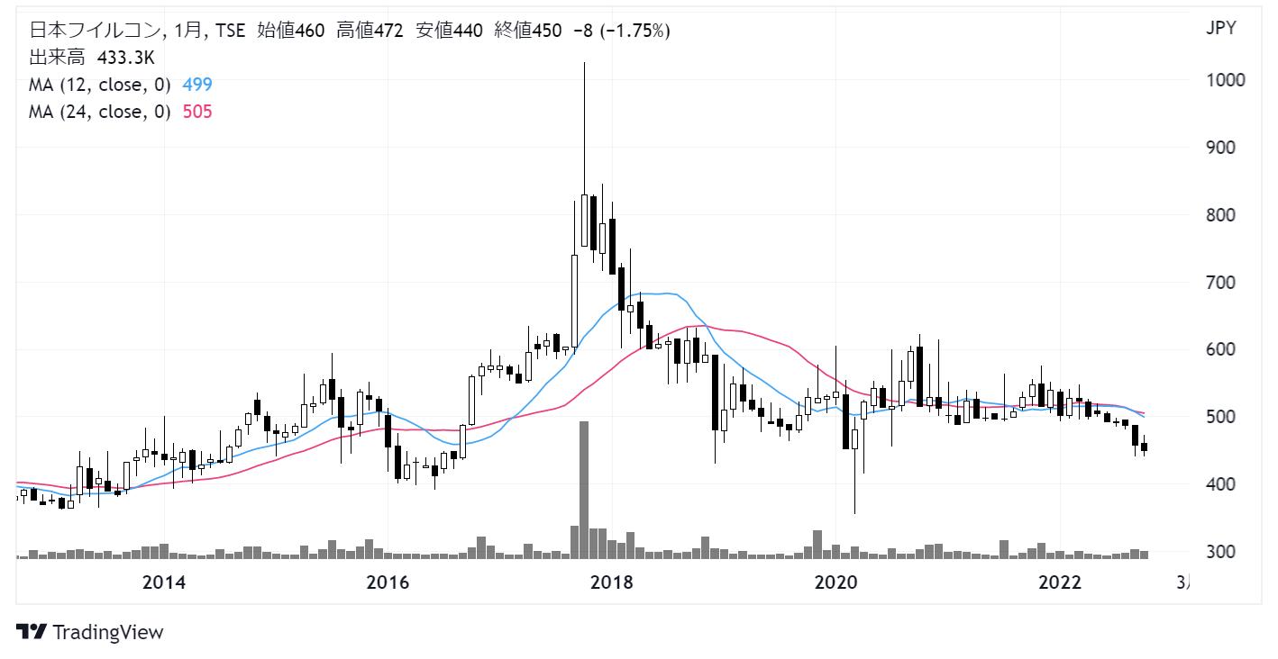 日本フイルコン(5942)株価チャート|月足10年