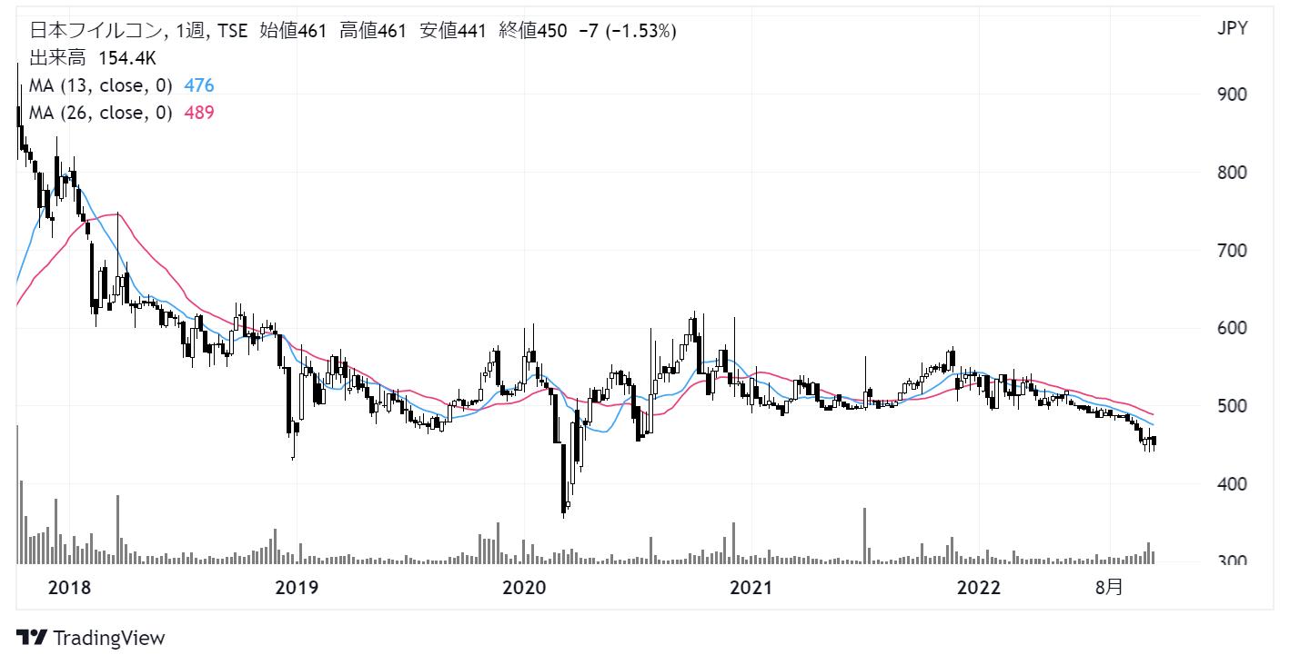 日本フイルコン(5942)株価チャート|週足5年
