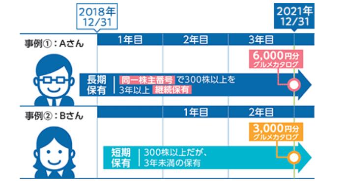 ヒューリック株主優待長期保有イメージ図