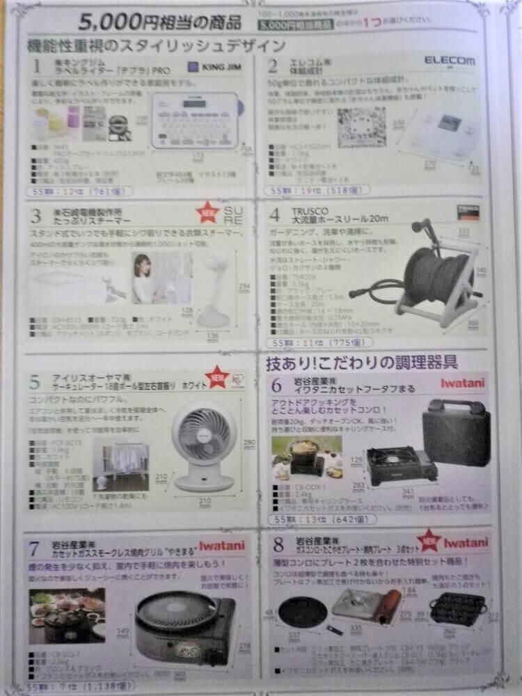 201812トラスコ中山株主優待商品1/4