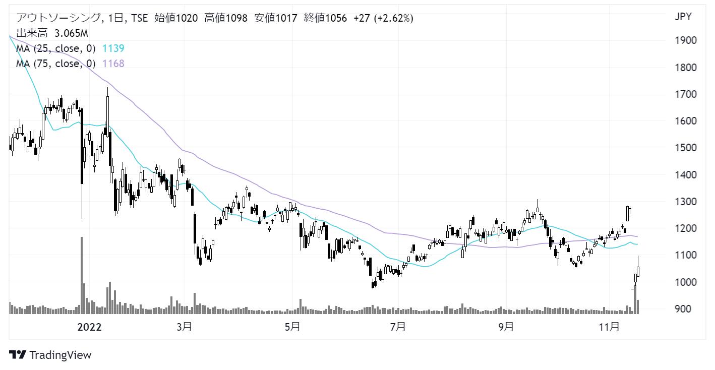 アウトソーシング(2427)株価チャート|日足1年