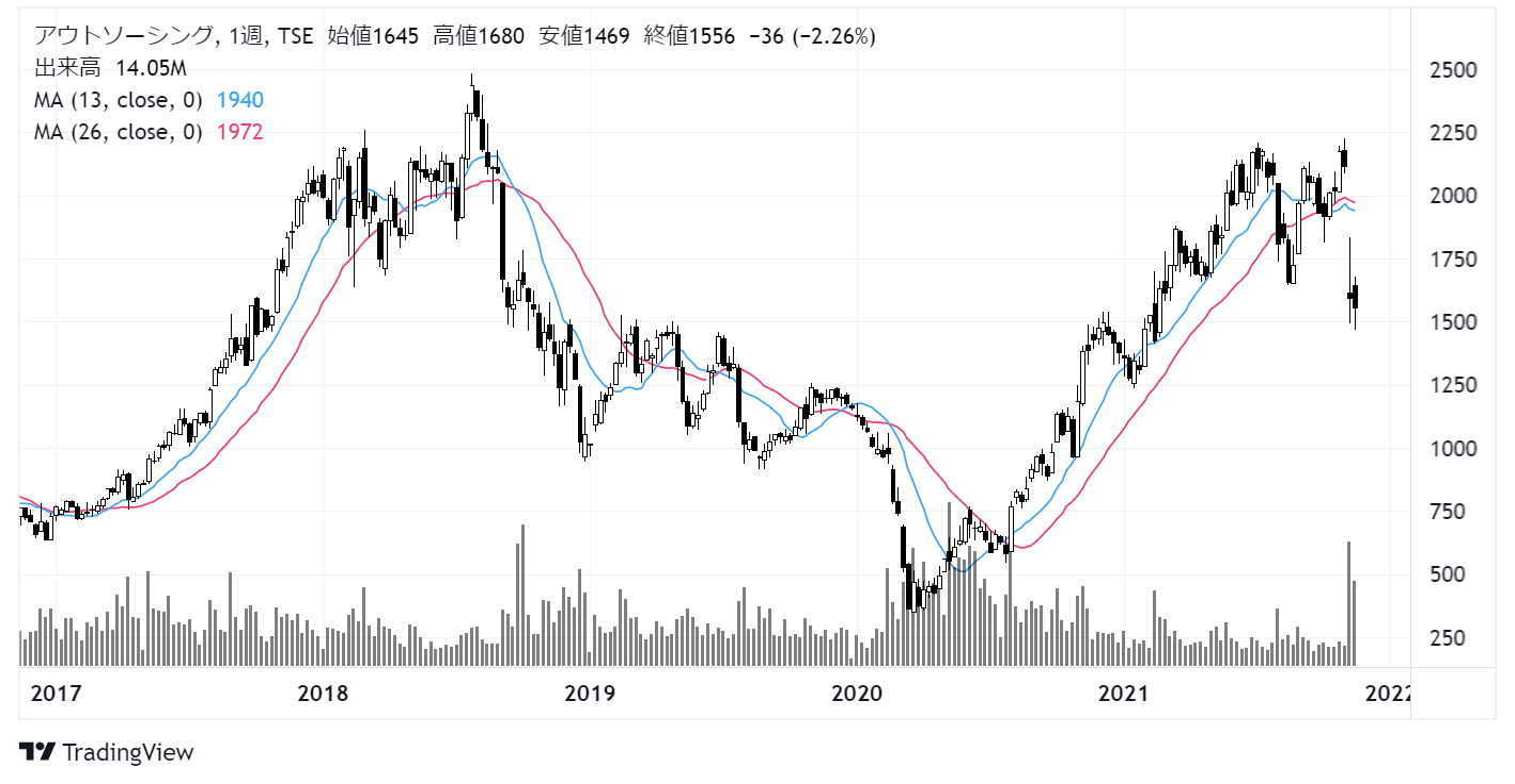 アウトソーシング(2427)株価チャート|週足5年