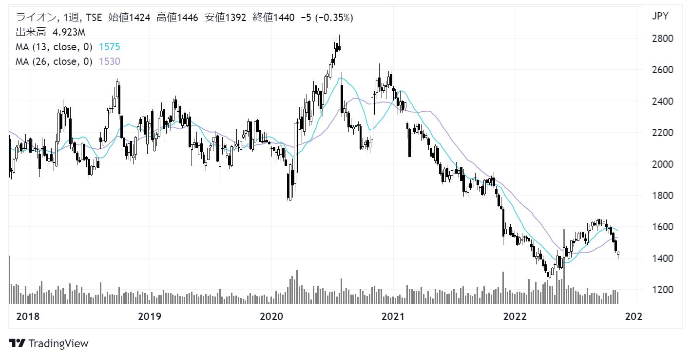 ライオン(4912)株価チャート|週足5年
