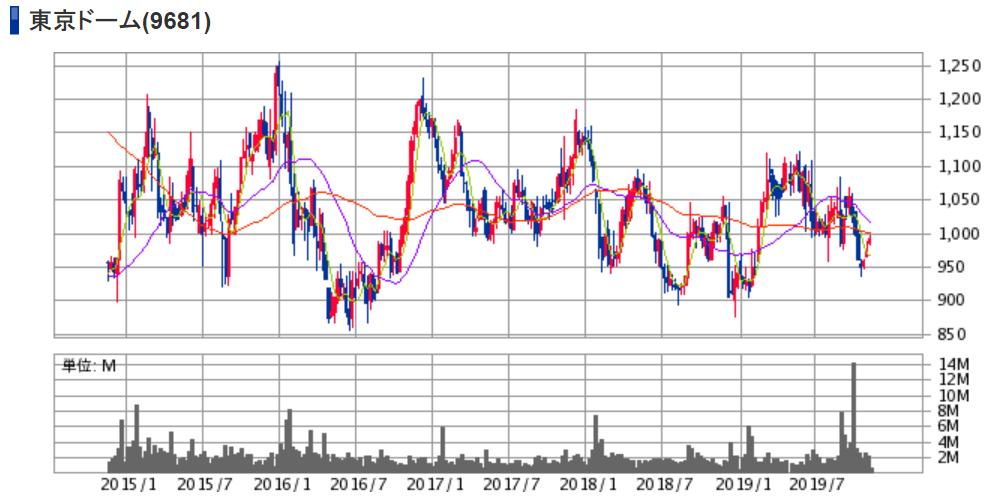 東京ドーム(9681)株価チャート|週足5年
