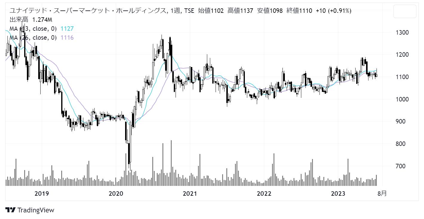 ユナイテッド スーパーマーケット ホールディングス 株価