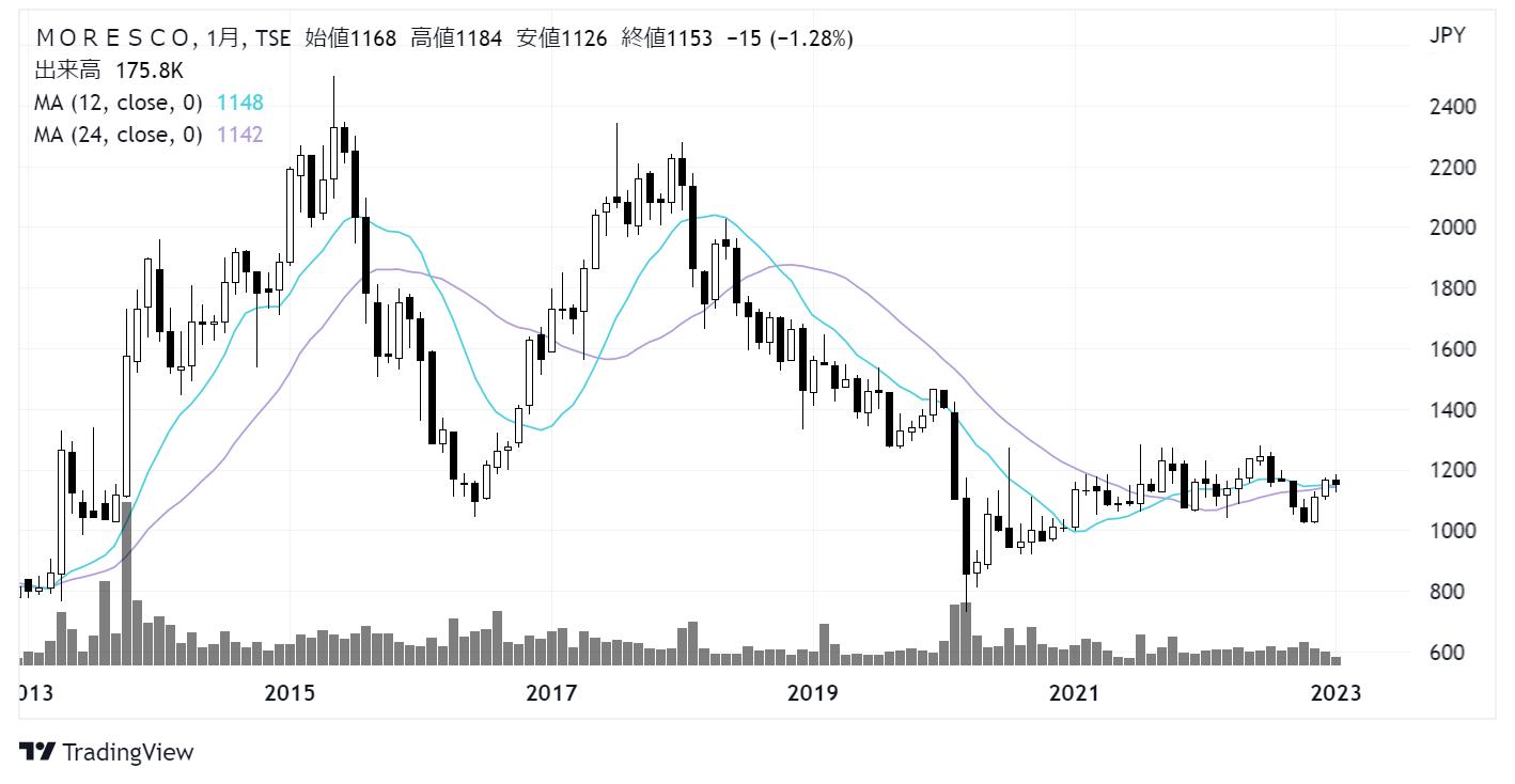 MORESCO/モレスコ(5018)株価チャート|月足10年