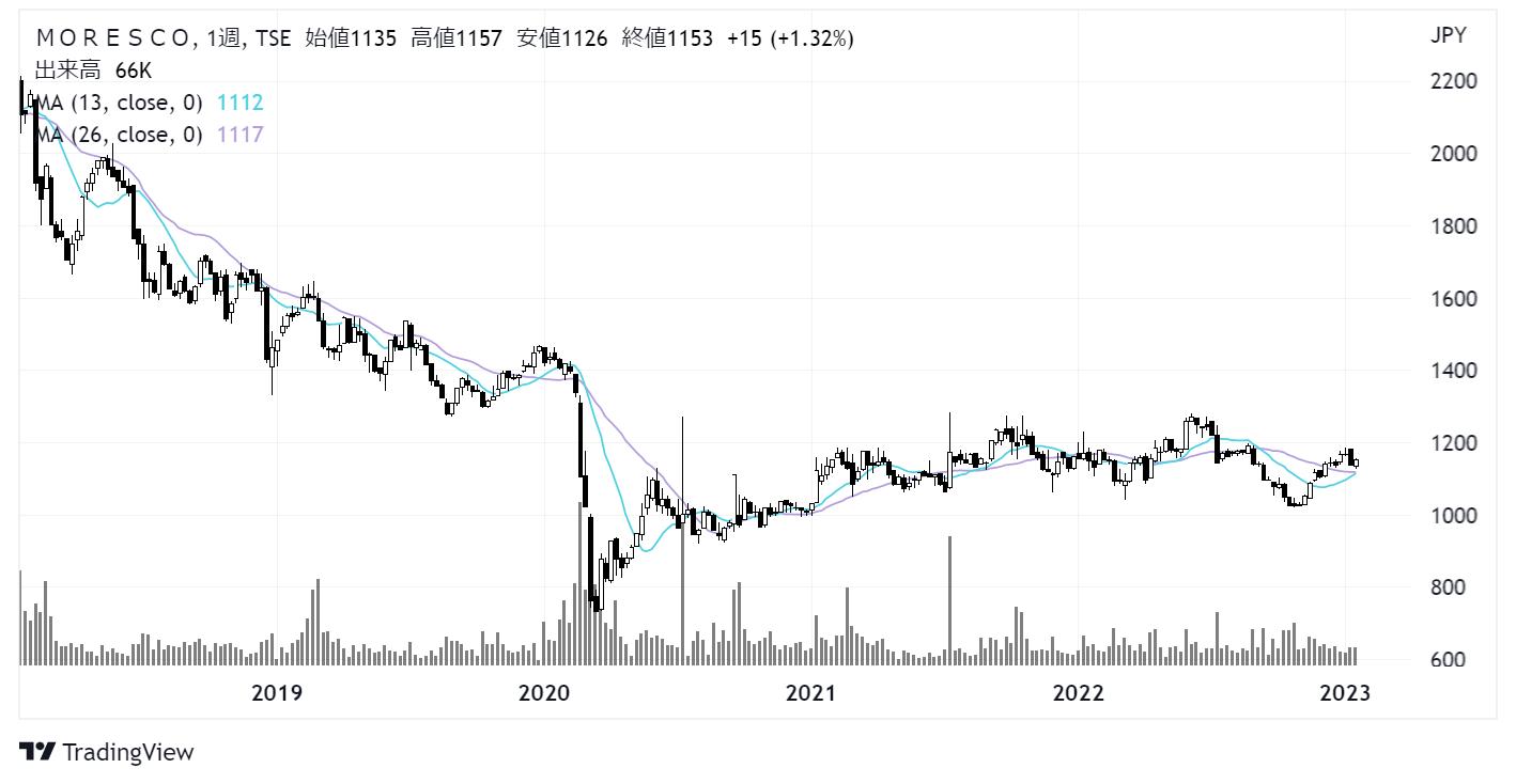 MORESCO/モレスコ(5018)株価チャート|週足5年