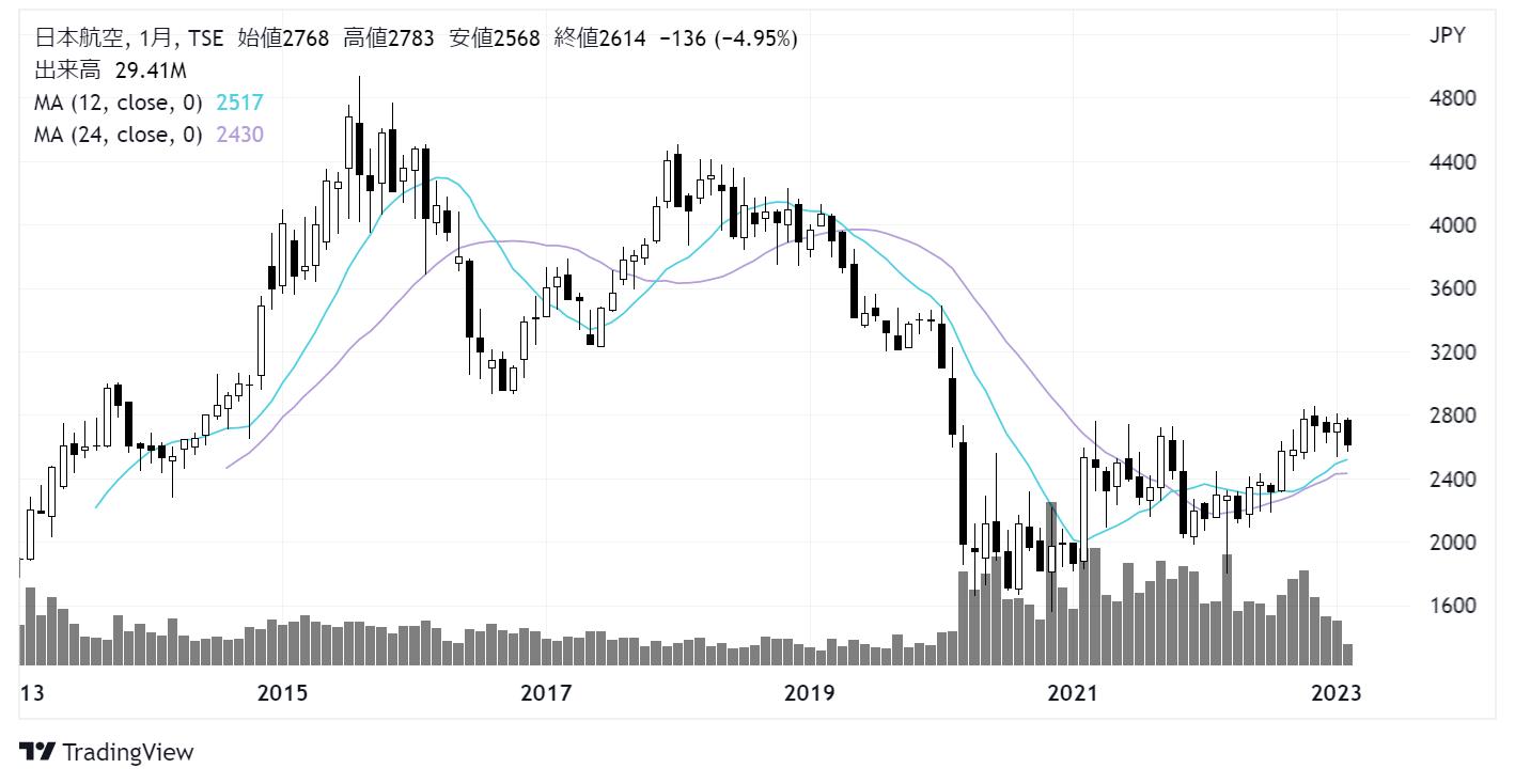 日本航空/JAL(9201)株価チャート|月足10年