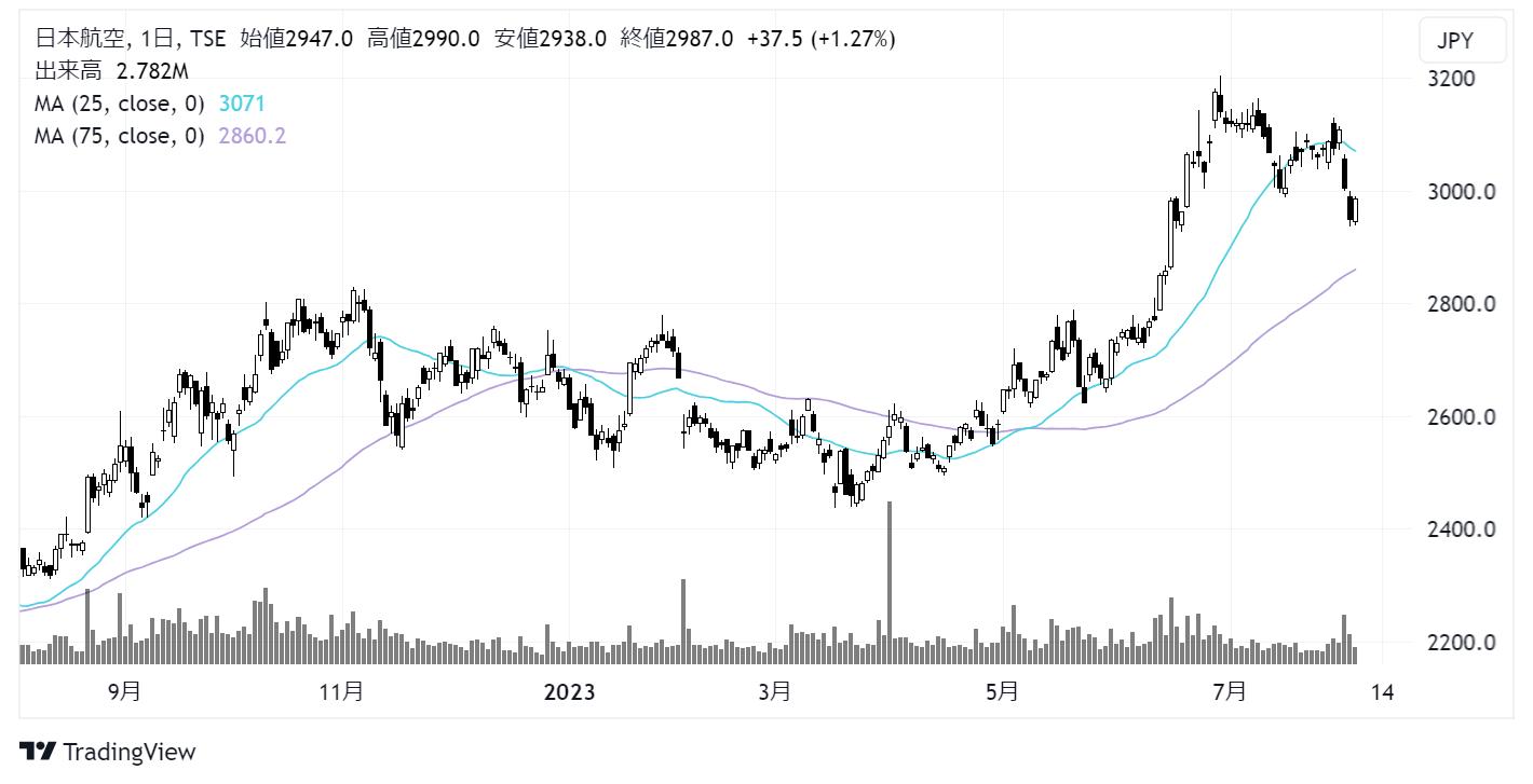 日本航空/JAL(9201)株価チャート|日足1年