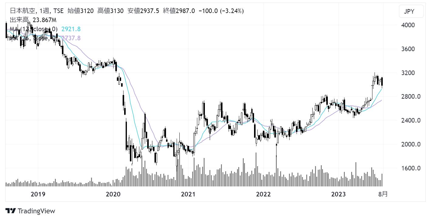 日本航空/JAL(9201)株価チャート|週足5年