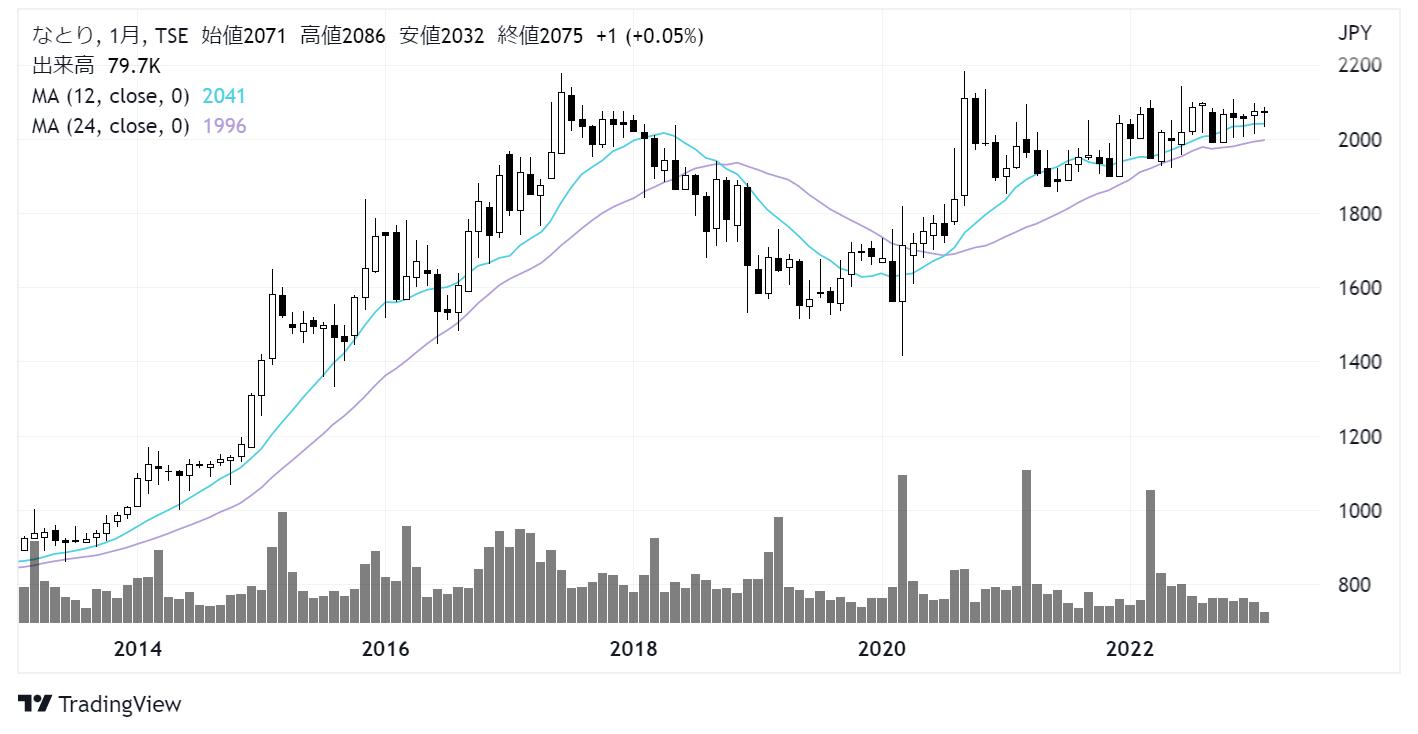なとり(2922)株価チャート|月足10年