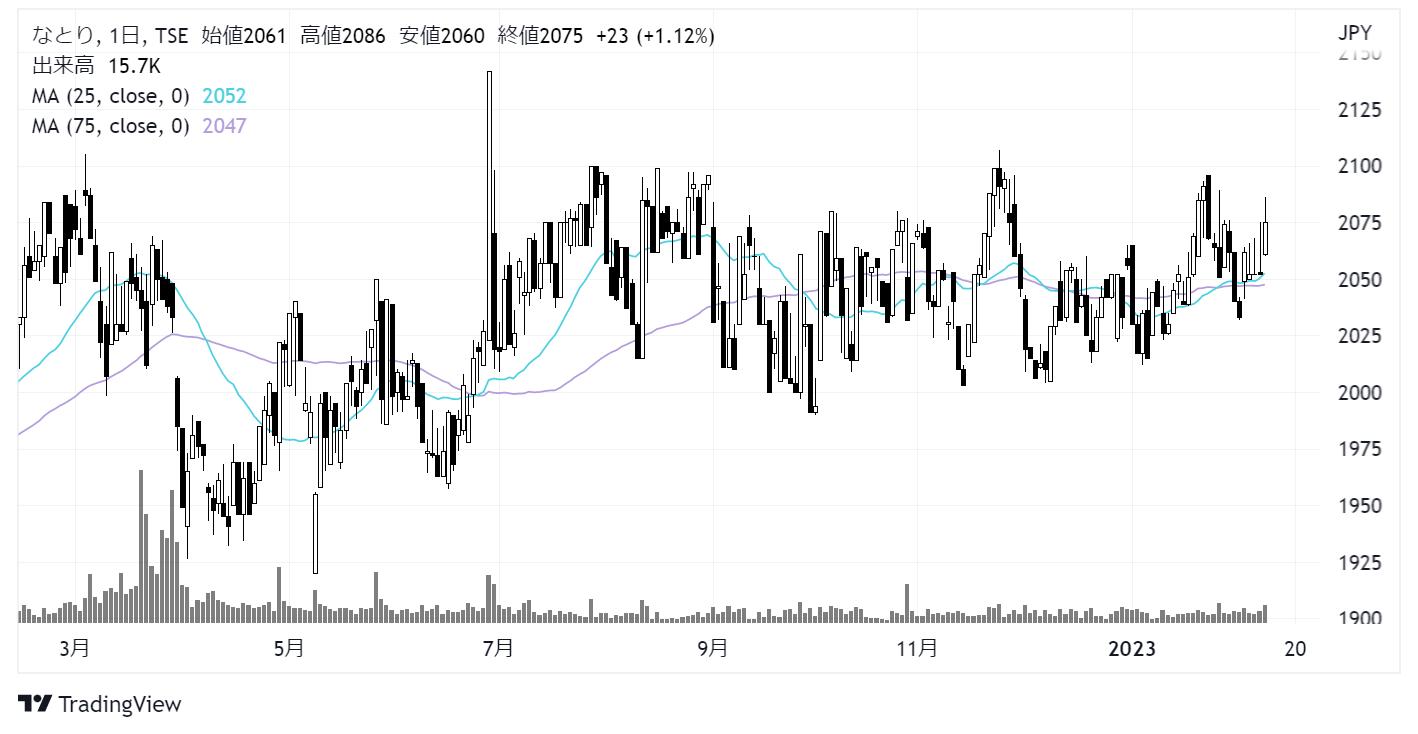 なとり(2922)株価チャート|日足1年