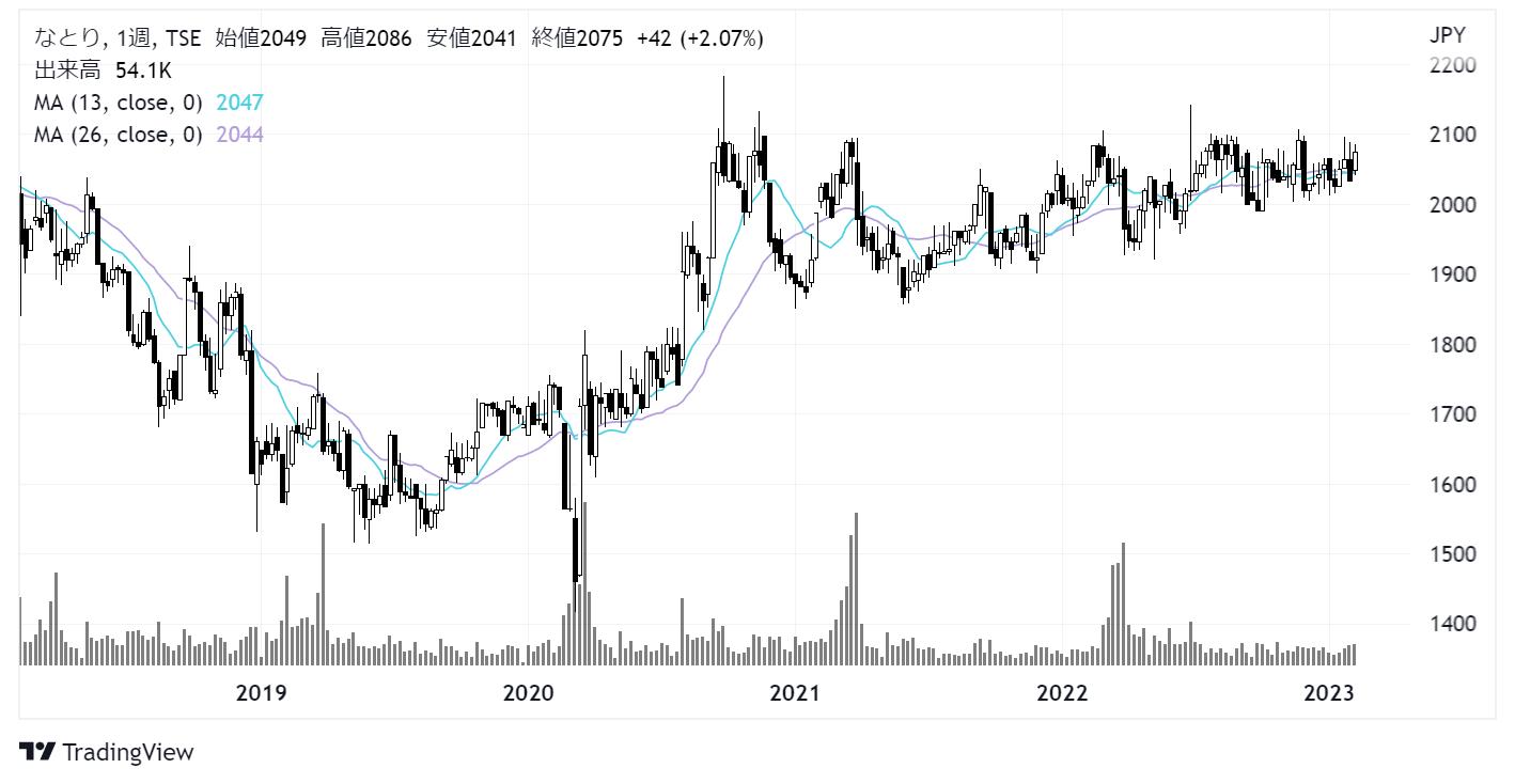 なとり(2922)株価チャート|週足5年