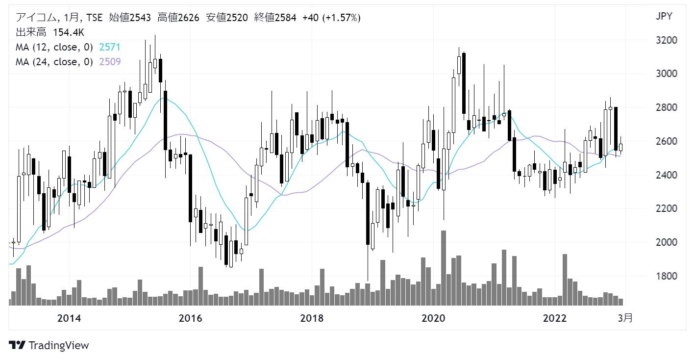 アイコム(6820)株価チャート|月足10年