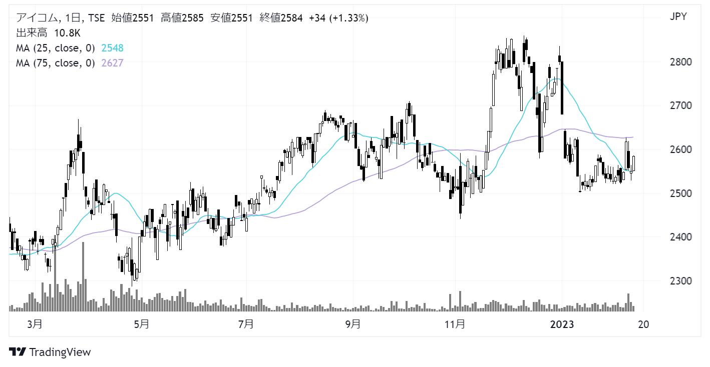 アイコム(6820)株価チャート|日足1年
