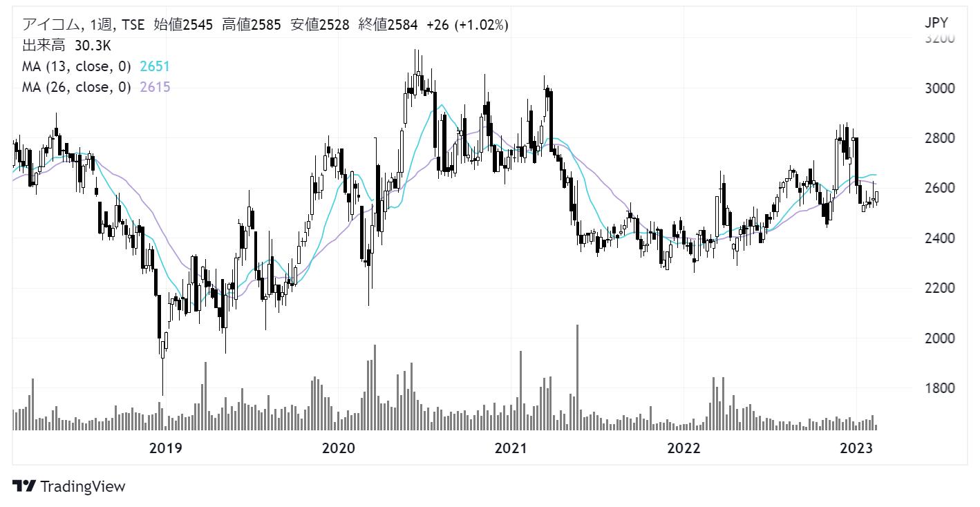 アイコム(6820)株価チャート|週足5年