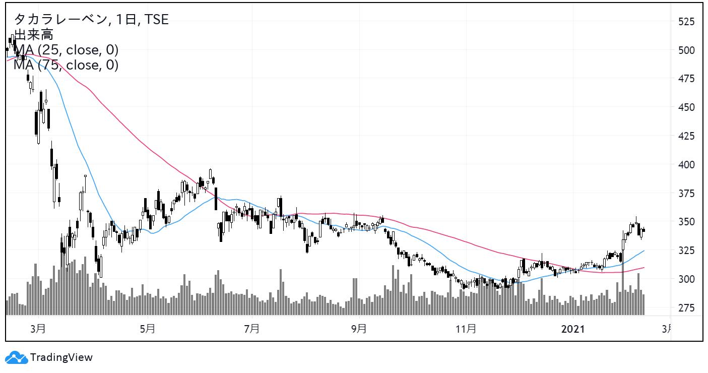 タカラレーベン(8897)株価チャート|日足1年