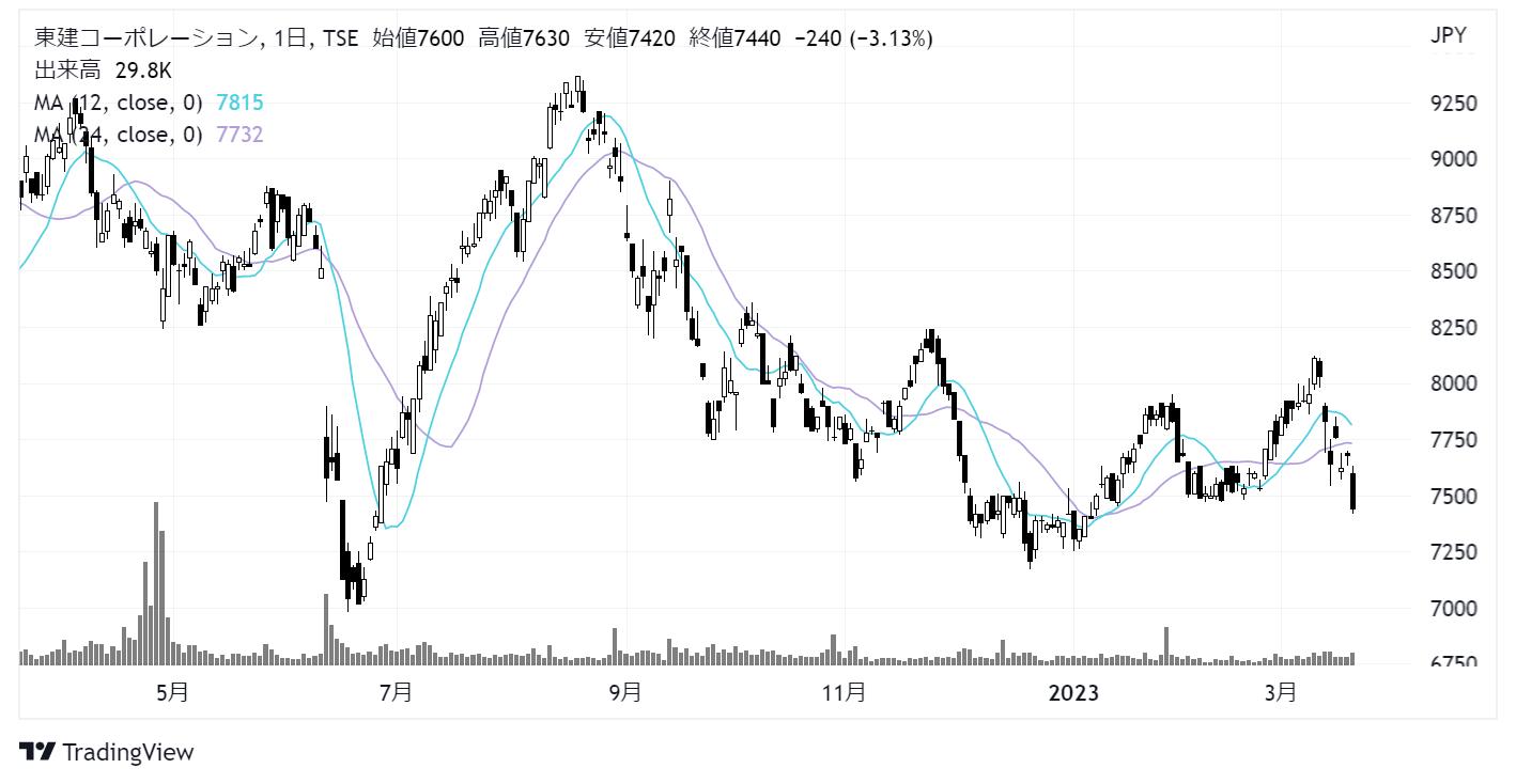東建コーポレーション(1766)株価チャート|日足1年