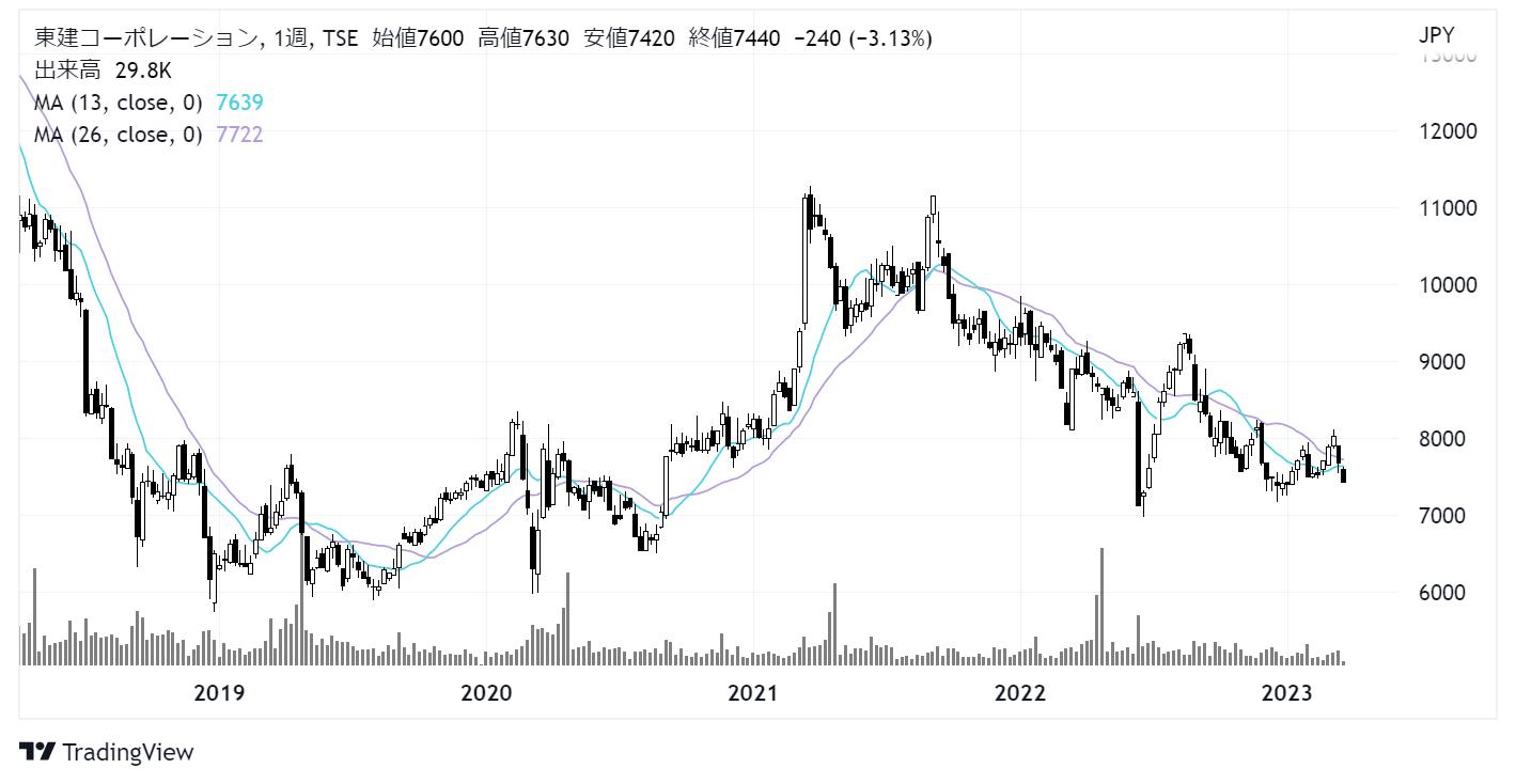 東建コーポレーション(1766)株価チャート 週足5年
