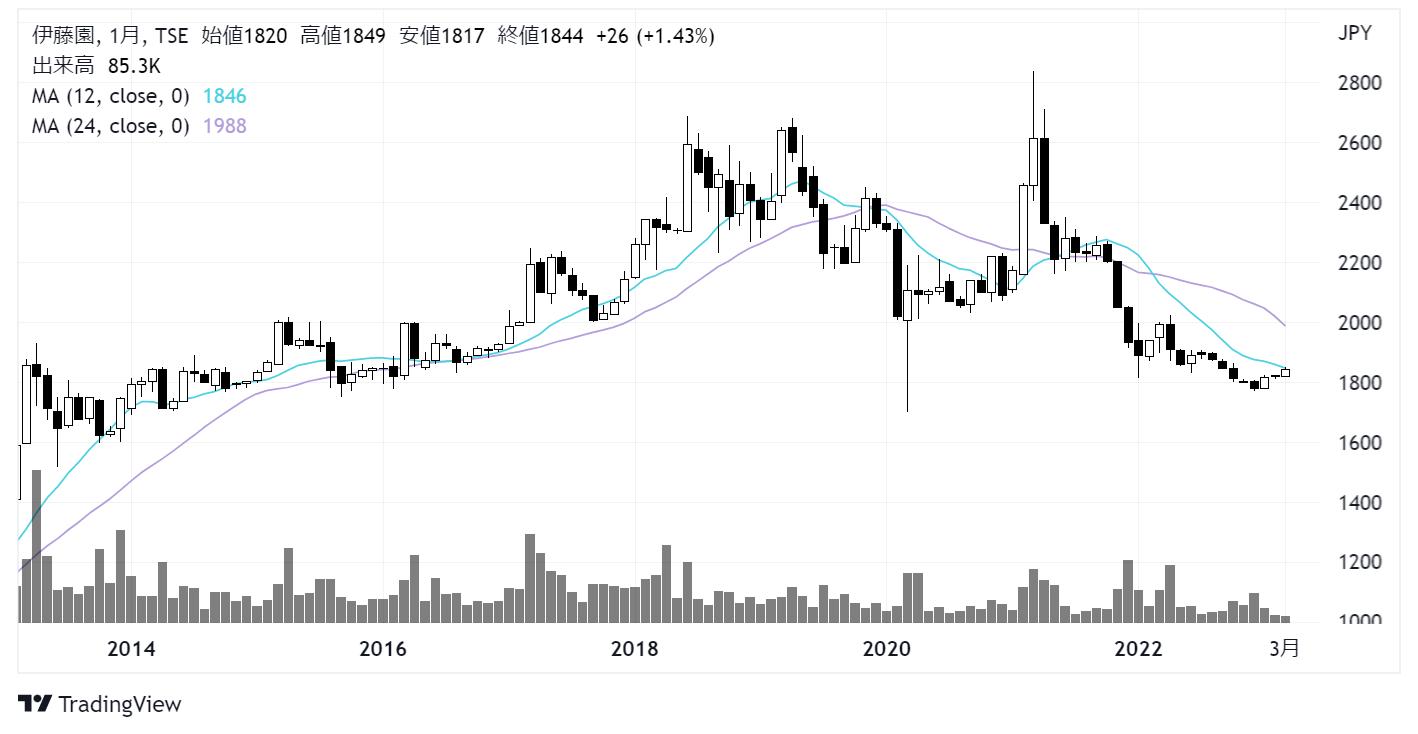 伊藤園第1種優先株式(25935)株価チャート|月足10年