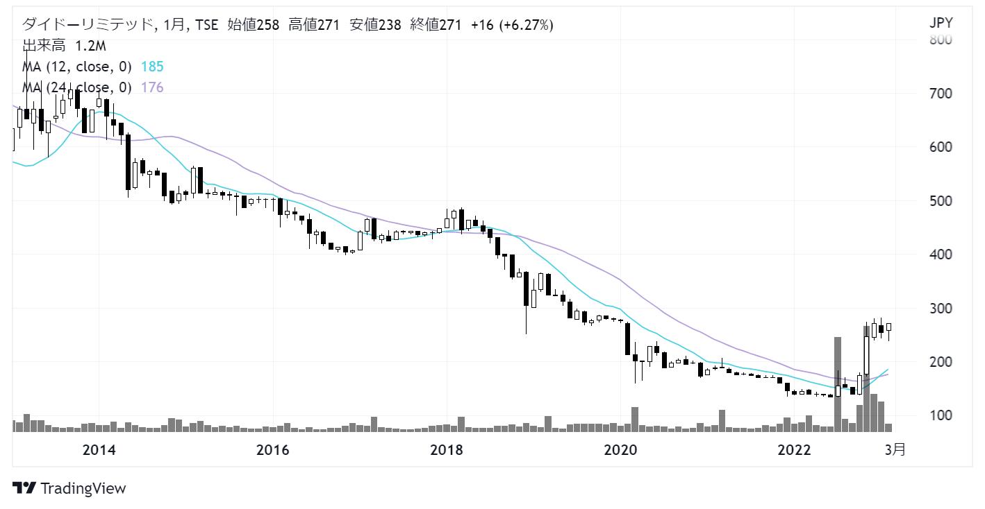 ダイドーリミテッド(3205)株価チャート|月足10年
