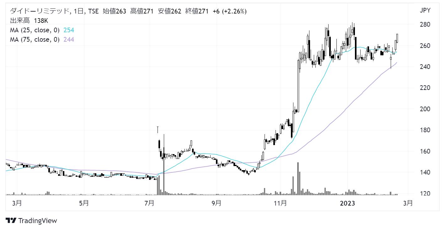 ダイドーリミテッド(3205)株価チャート|日足1年