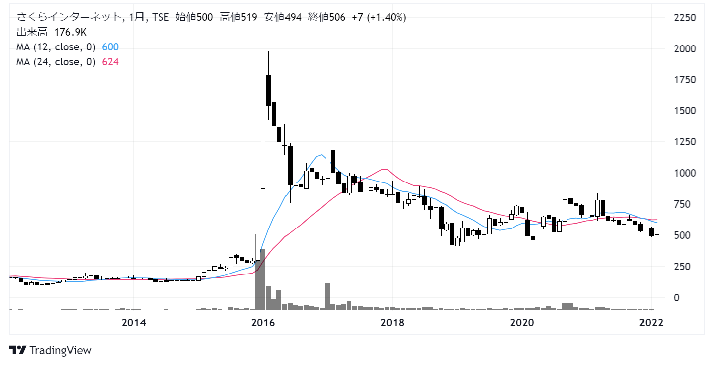 さくらインターネット(3778)株価チャート|月足10年