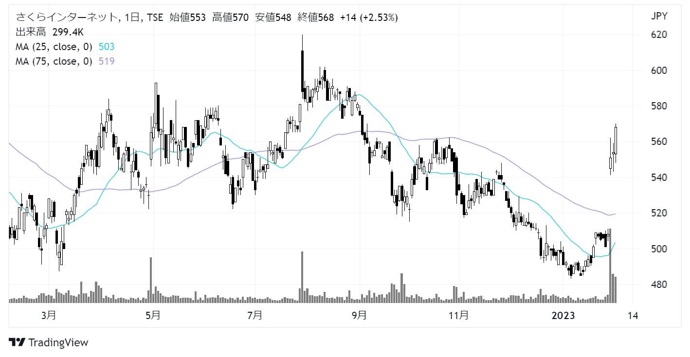 さくらインターネット(3778)株価チャート|日足1年