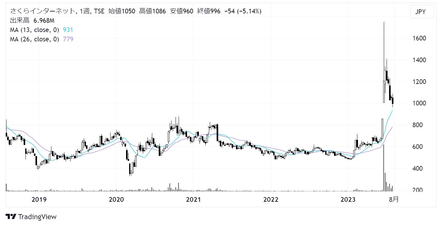 さくらインターネット(3778)株価チャート|週足5年