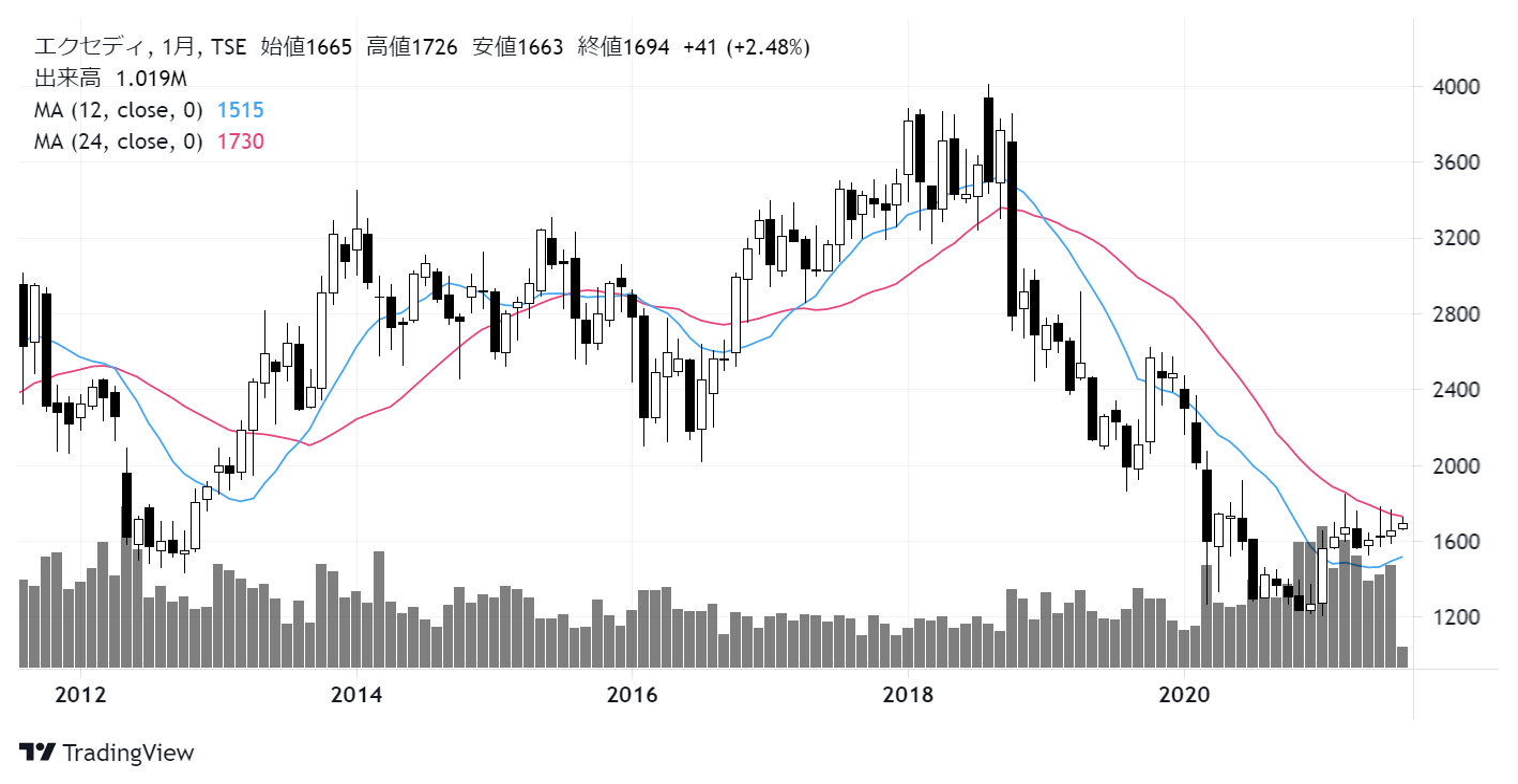 エクセディ(7278)株価チャート|月足10年