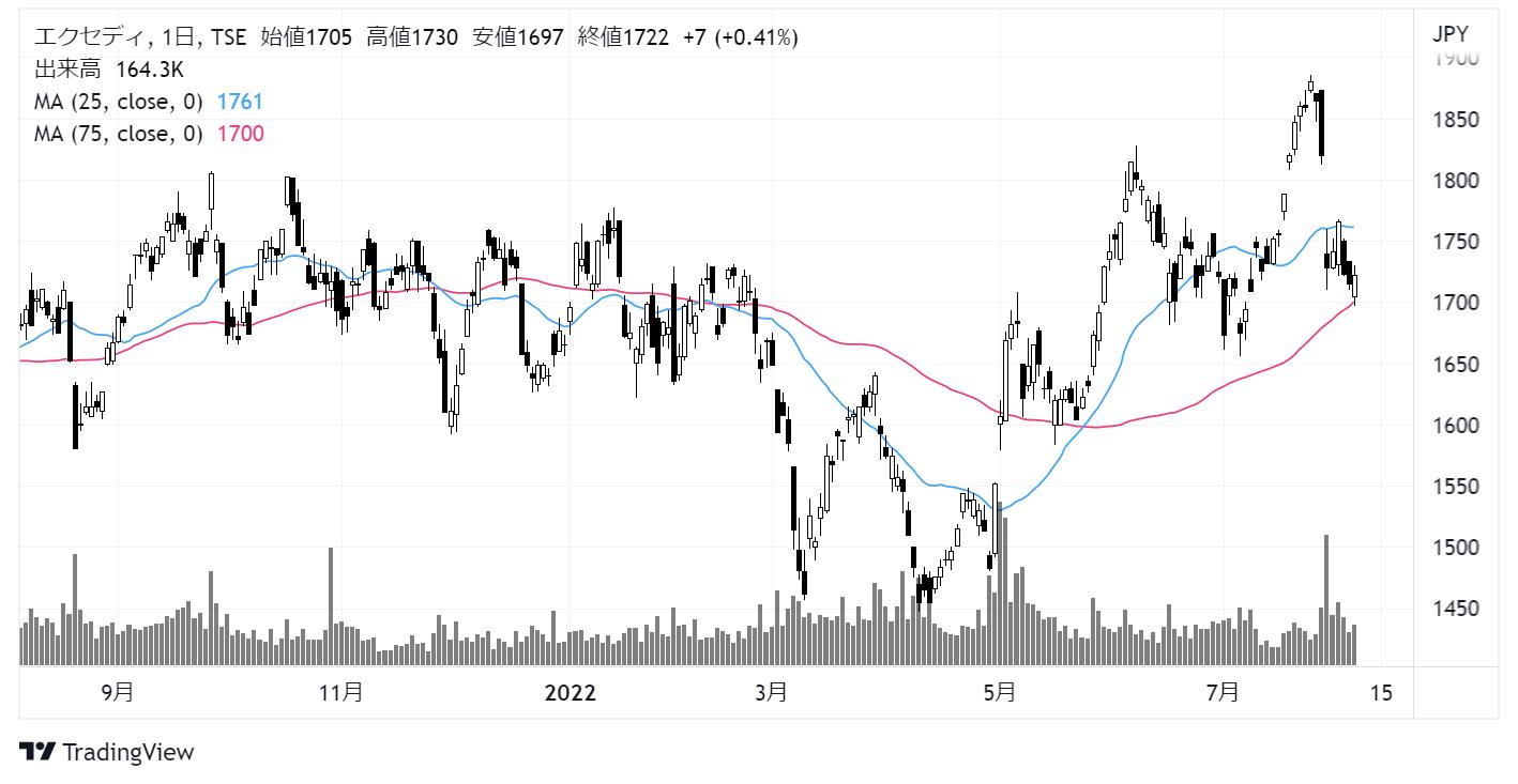 エクセディ(7278)株価チャート|日足1年