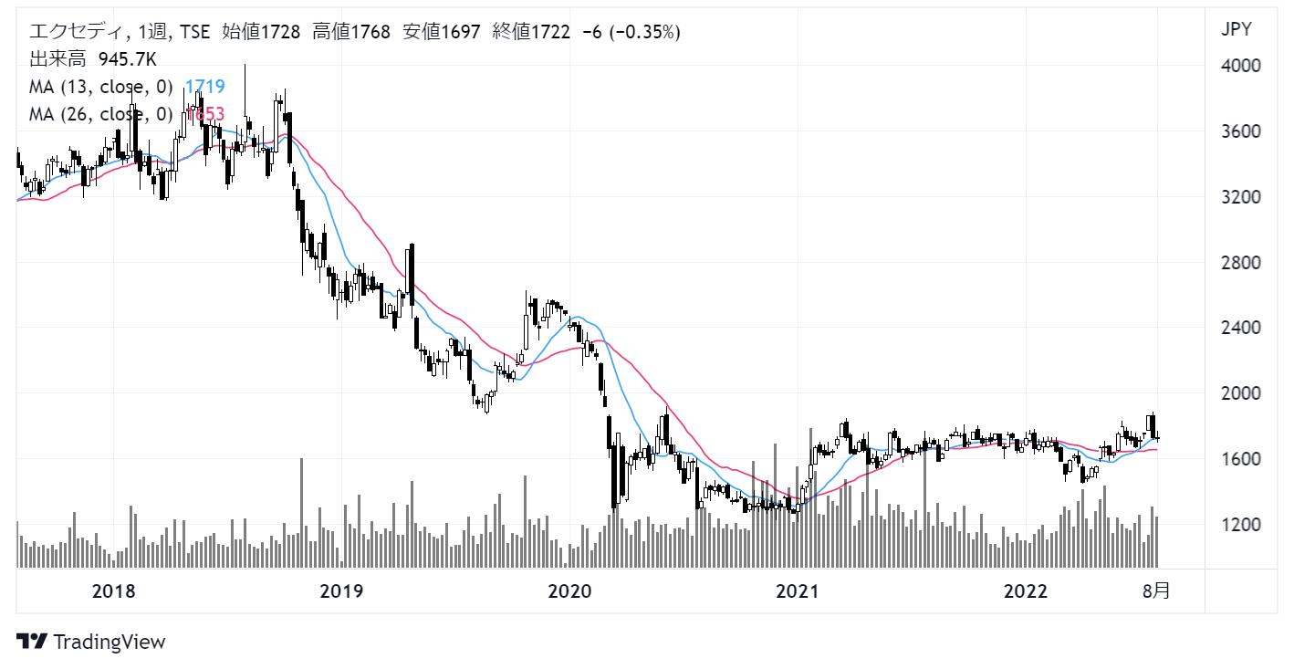 エクセディ(7278)株価チャート|週足5年