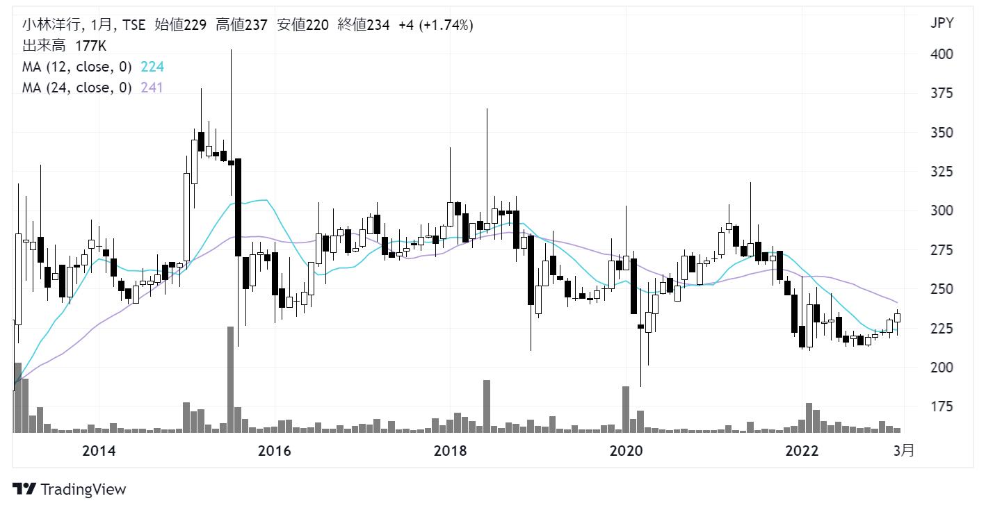 小林洋行(8742)株価チャート|月足10年
