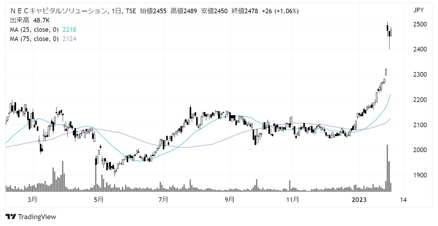 NECキャピタルソリューション(8793)株価チャート|日足1年