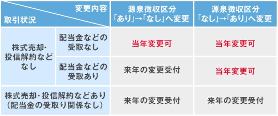 特定口座(源泉あり・なし)変更表|楽天証券
