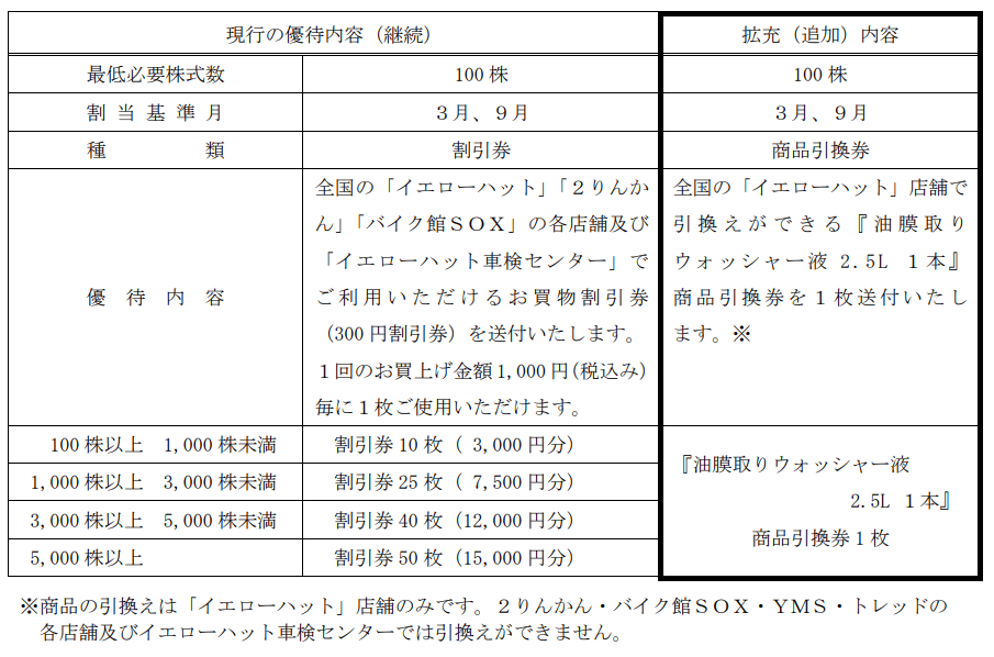 イエローハット株主優待変更内容