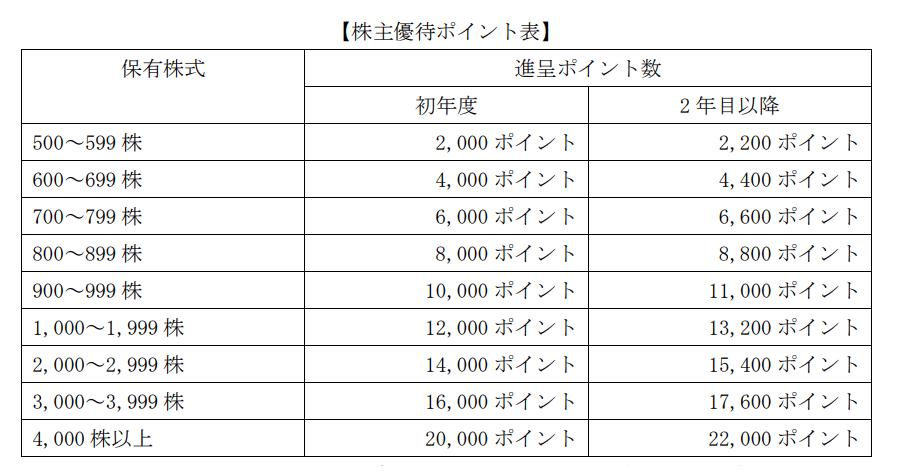 ミンカブ・ジ・インフォノイド株主優待ポイント表