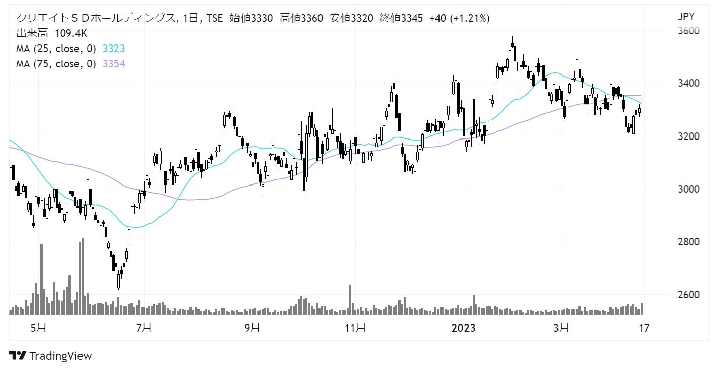 クリエイトSDホールディングス(3148)株価チャート|日足1年