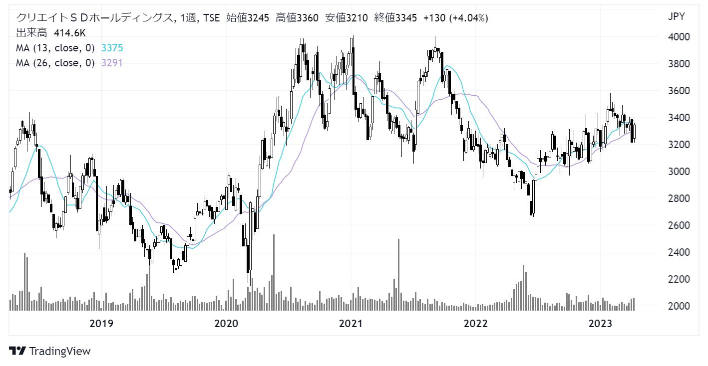 クリエイトSDホールディングス(3148)株価チャート|週足5年
