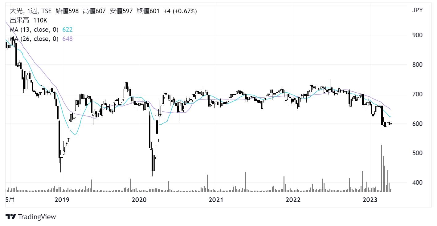 大光(3160)株価チャート|日週足5年