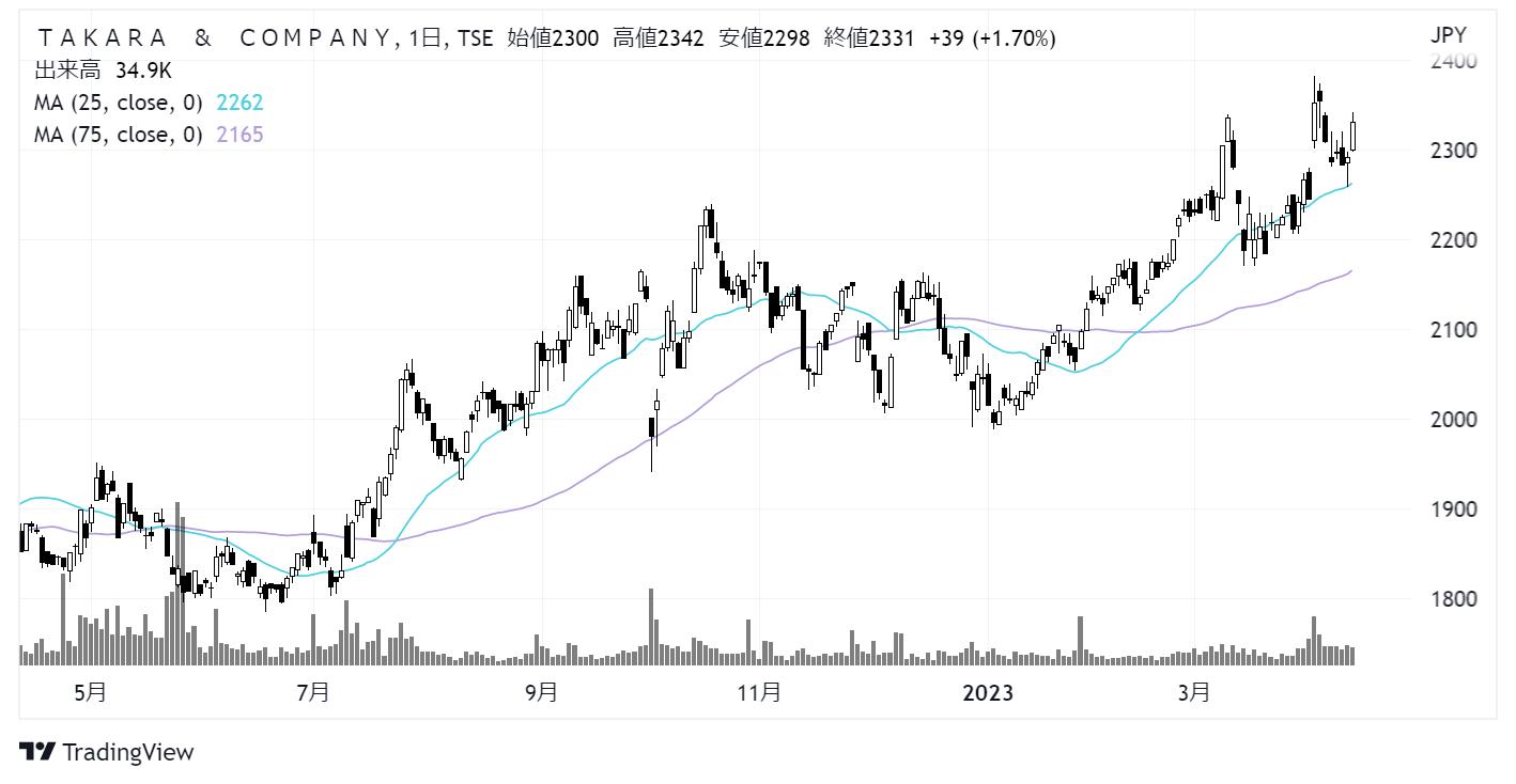 TAKARA & COMPANY(旧:宝印刷)(7921)株価チャート|日足1年