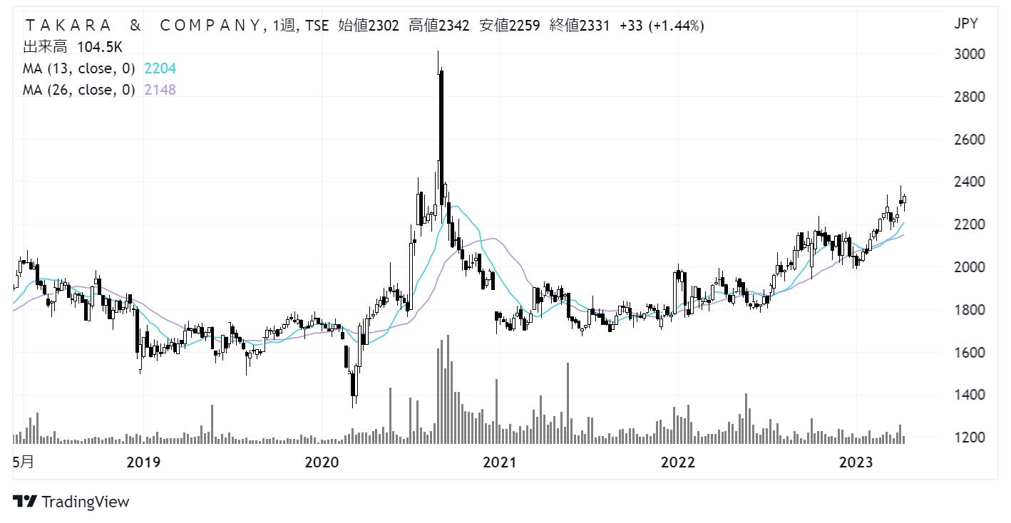TAKARA & COMPANY(旧:宝印刷)(7921)株価チャート|週足5年