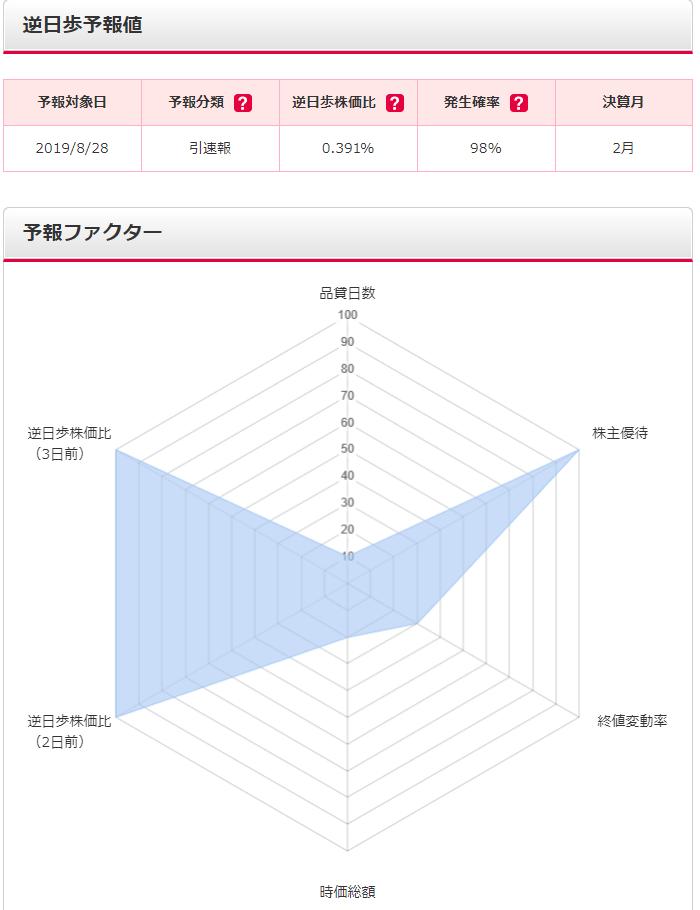 SMBC日興証券逆日歩予報使い方説明3